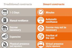 Smart Contract Value