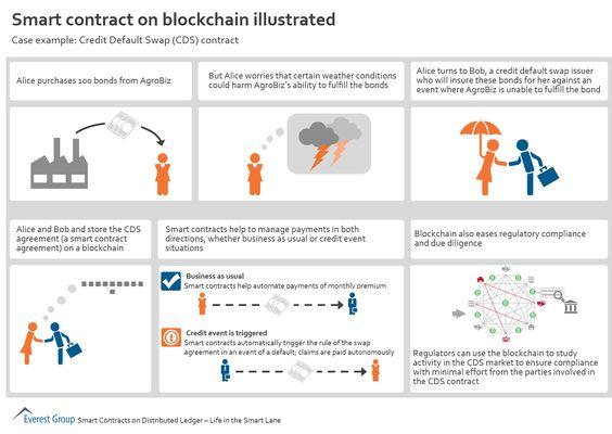 Smart Contract on blockchain illustrated