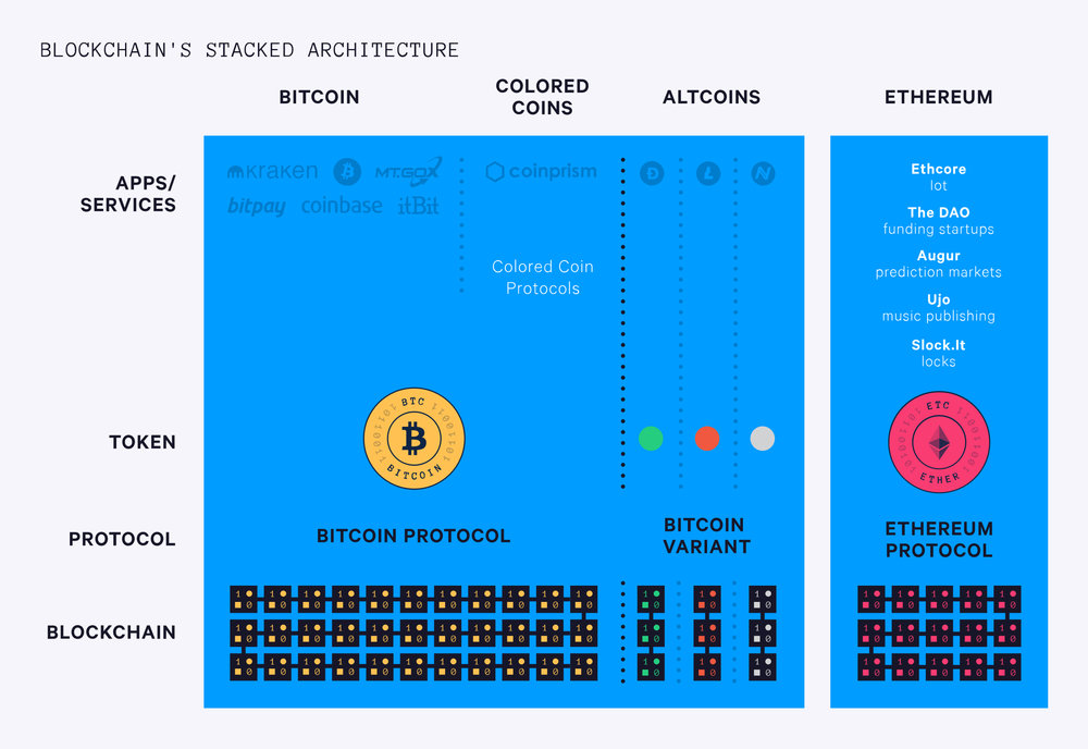 Blockchains Stacked Architecture