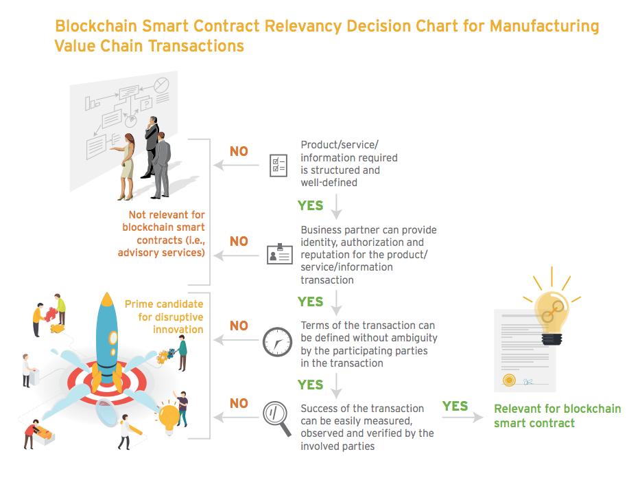 Smart Contract Relevancy
