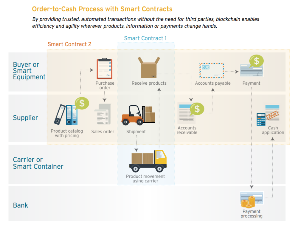 Order to cash process with Smart Contract