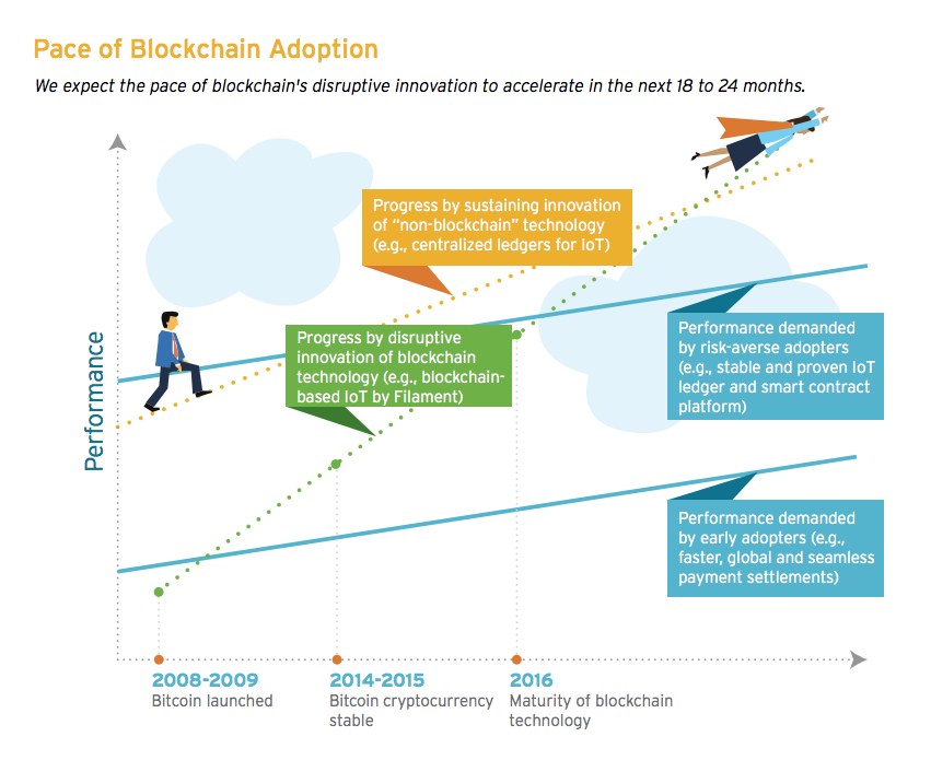 Pace of blockchain adoption