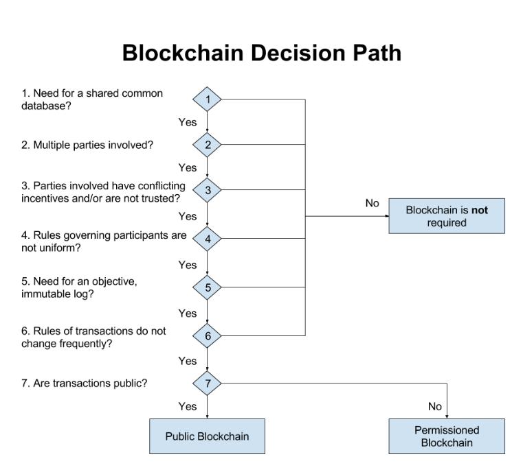 Blockchain Decision Path