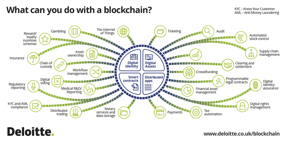 What can you do with a blockchain?