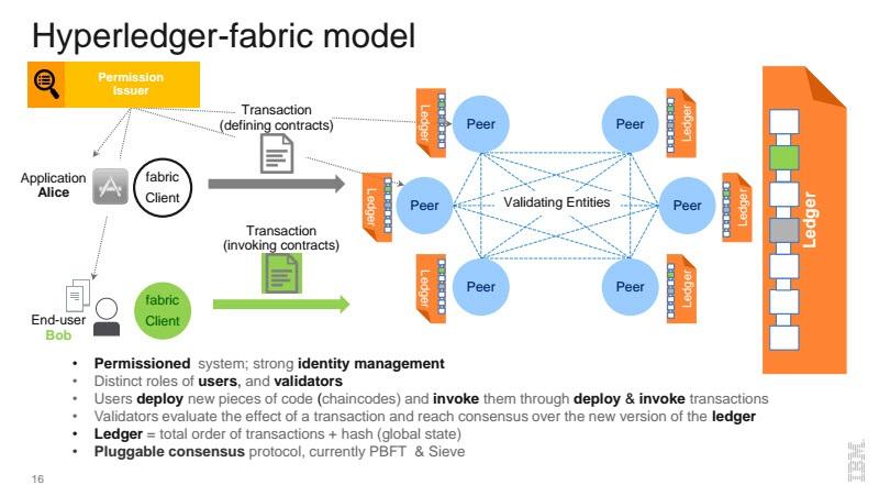 Hyperledger Fabric Model
