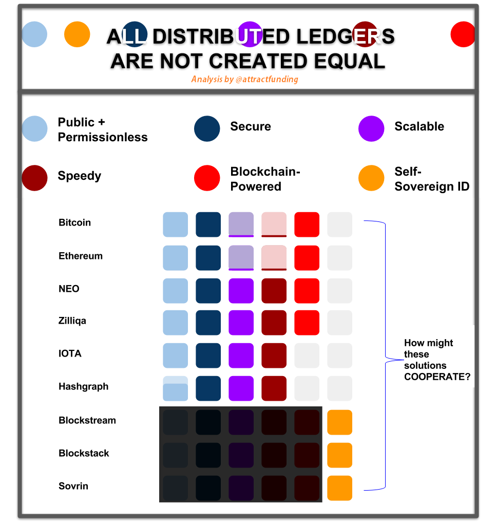 All Distributed Ledgers Are NOT Created Equal