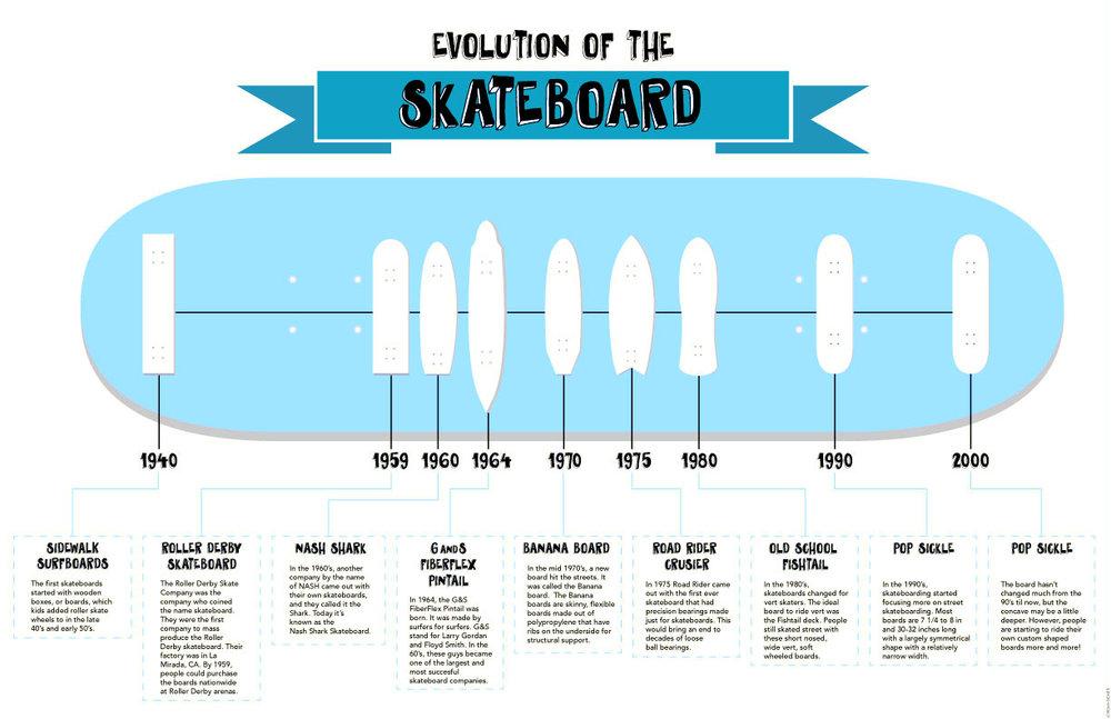 Evolution of Skateboarding