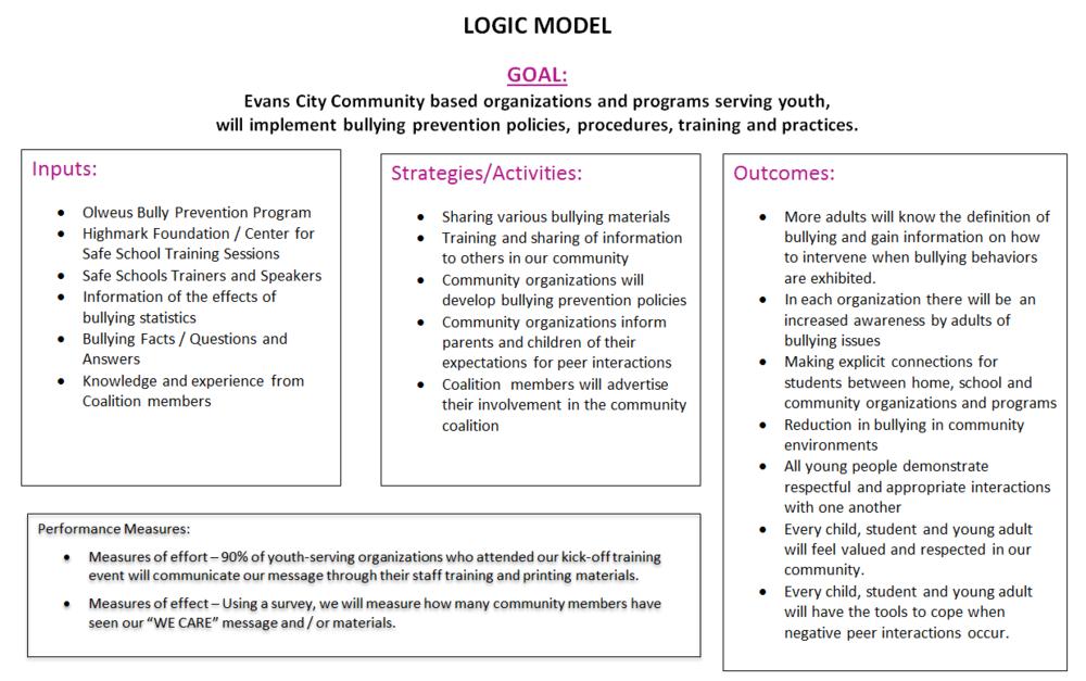 LogicModel