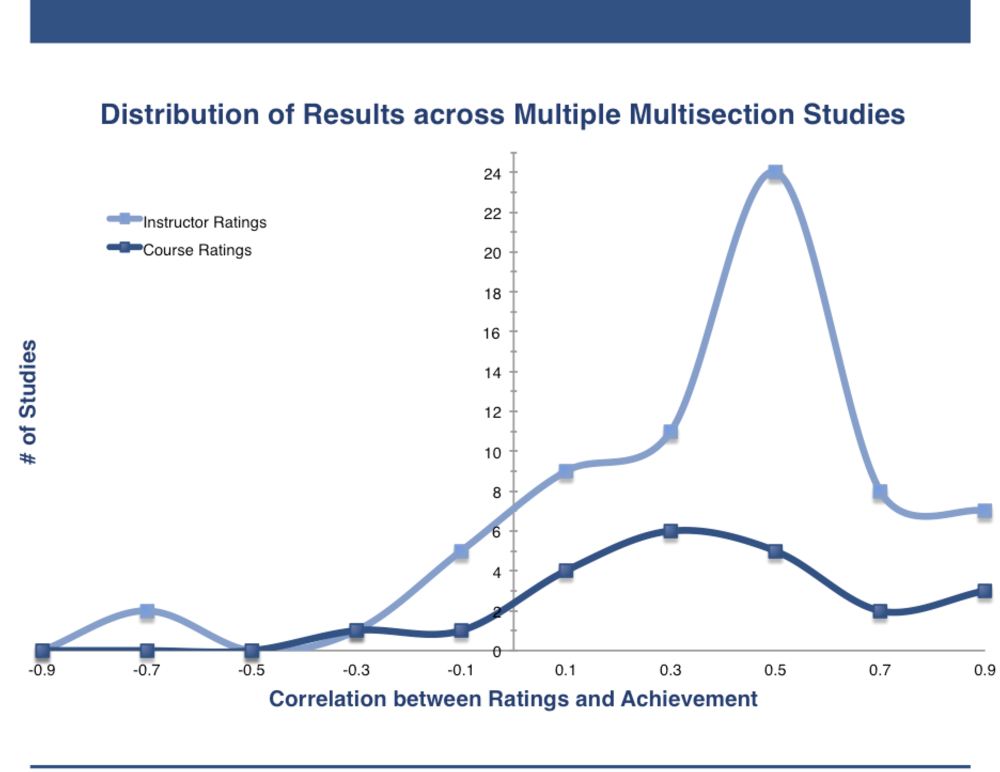 "Cohen, Peter A. ""Student Ratings of Instruction and Student Achievement: A Meta-Analysis of Multisection Validity Studies."" Review of Educational Research 51, no. 3 (October 1, 1981): 281–309."