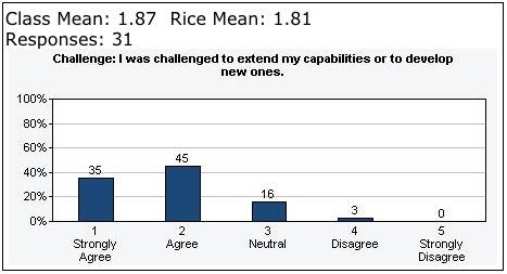Challenge: Spring 2013 Evaluations