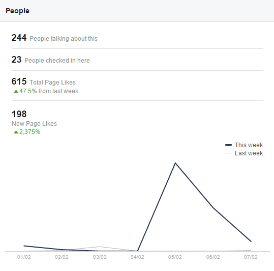 Facebook statistics every business likes to see