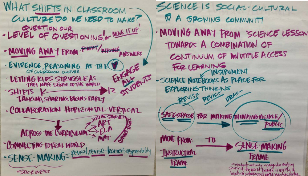 Classroom and science center staff contribute to a discussion about what needs to happen in the classroom for students to engage in the four strands of science proficiency as outlined in the National Research Council Framework. The NRC Framework is the guiding document for the NGSS.