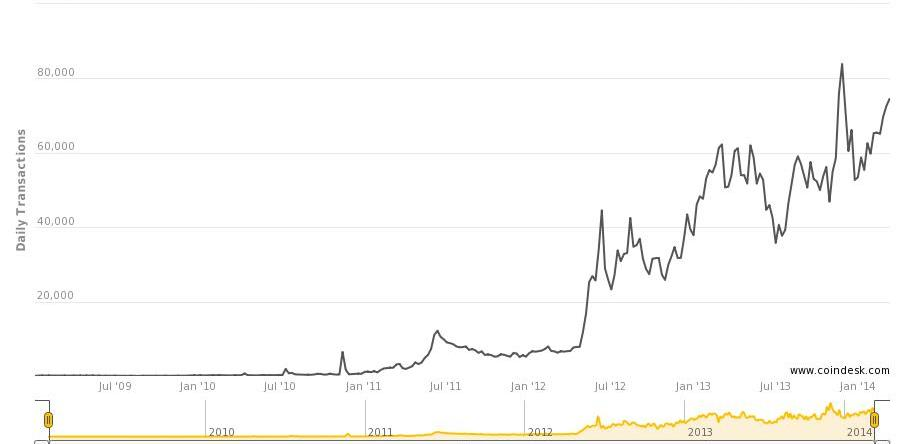 The amount of daily Bitcoin transactions from January 2009 to March 2014 (Source: Coindesk.com)