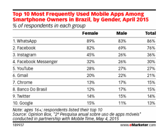 http://www.emarketer.com/Article/Whats-Up-Among-Brazils-App-Users-WhatsApp/1012520
