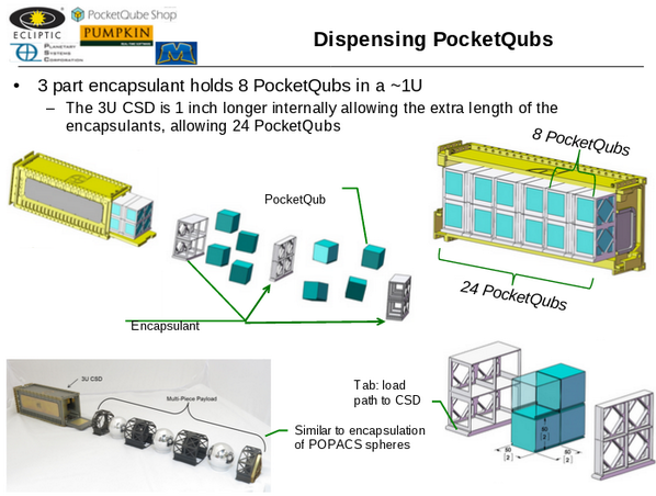 Slide for Concept to dispense 24+ PocketQubes via CSD, presented by Walter by Planetary Systems