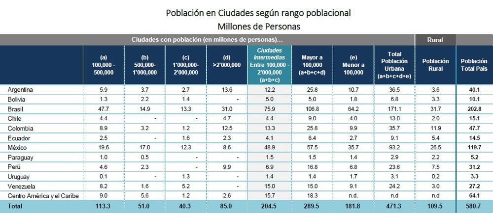 Población en Ciudades según rango poblacional
