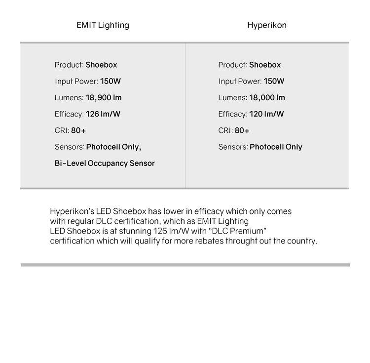 Comparison Shoebox Emit Lighting