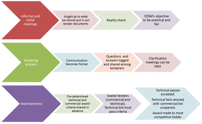 sourcing and procurement process pdf
