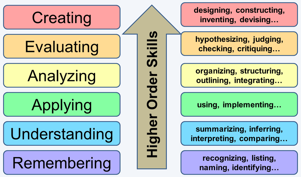 levels of thinking blooms taxonomy Benjamin bloom (1956) developed a classification of levels of intellectual  behavior in learning this taxonomy contained three overlapping domains: the.