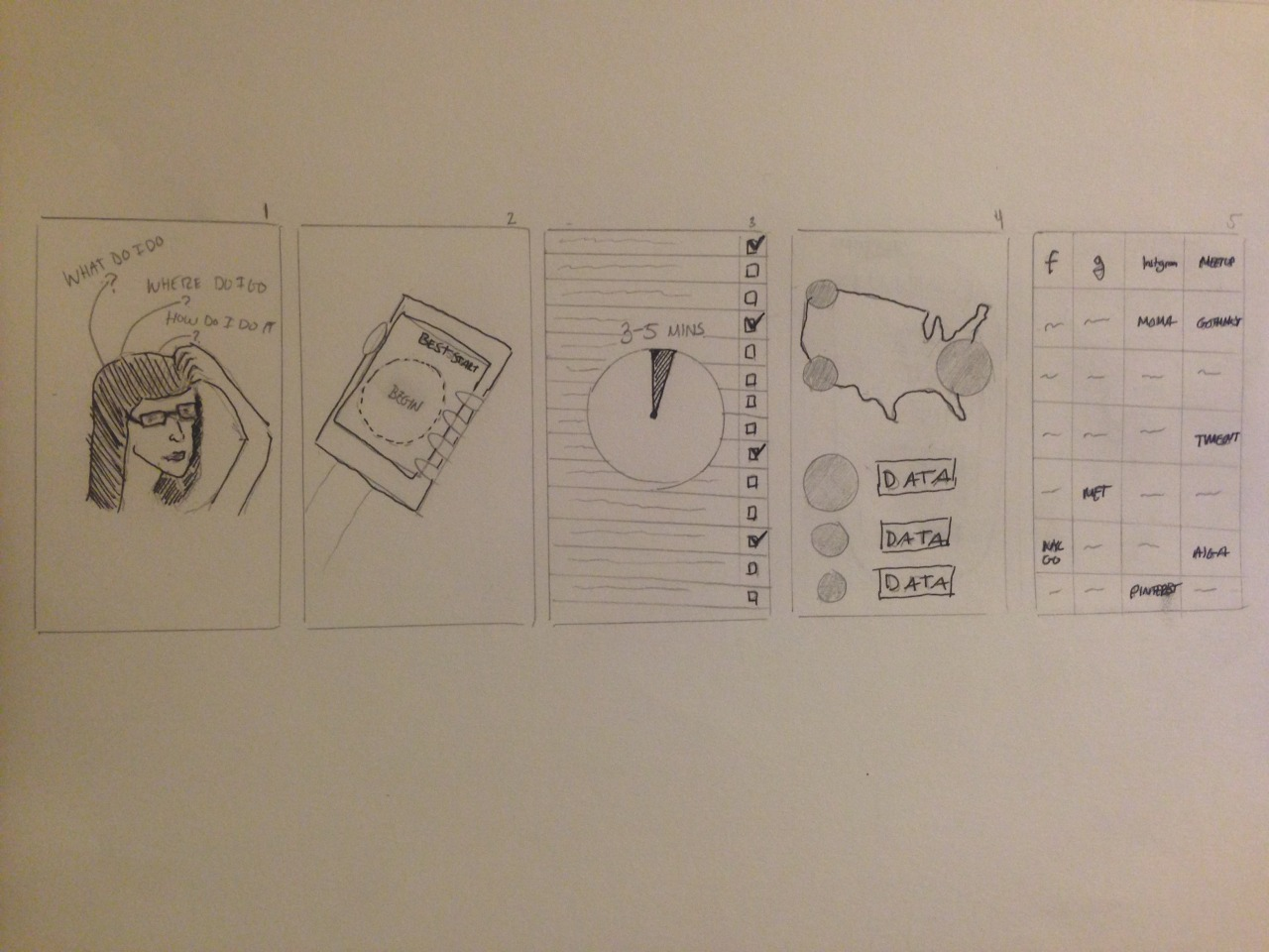 storyboard of UX: short version