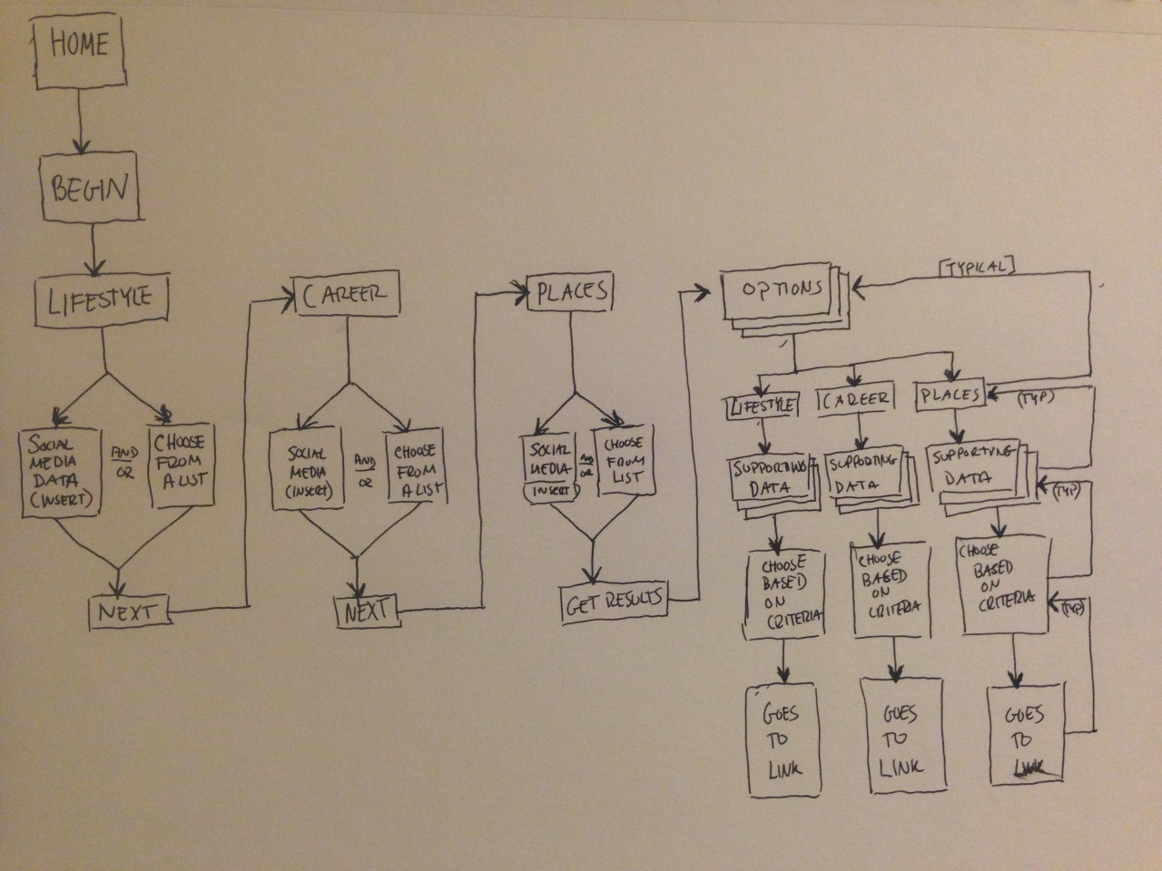 User Flow for Project 1