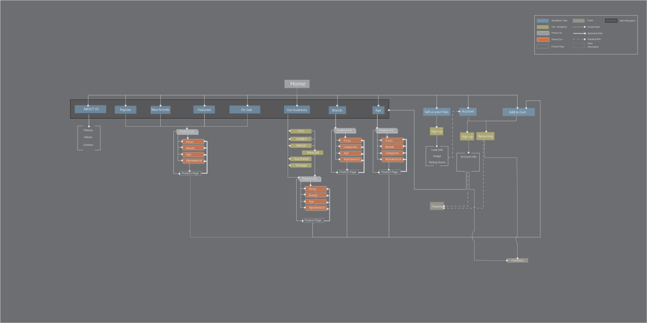 Project 2: Site map #3   In Progress