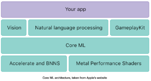 Core ML Architecture