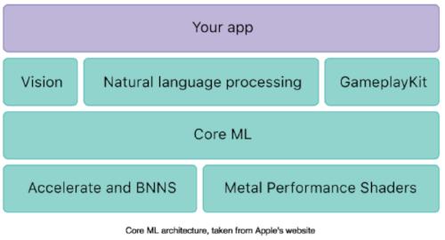 Core ML Architecture