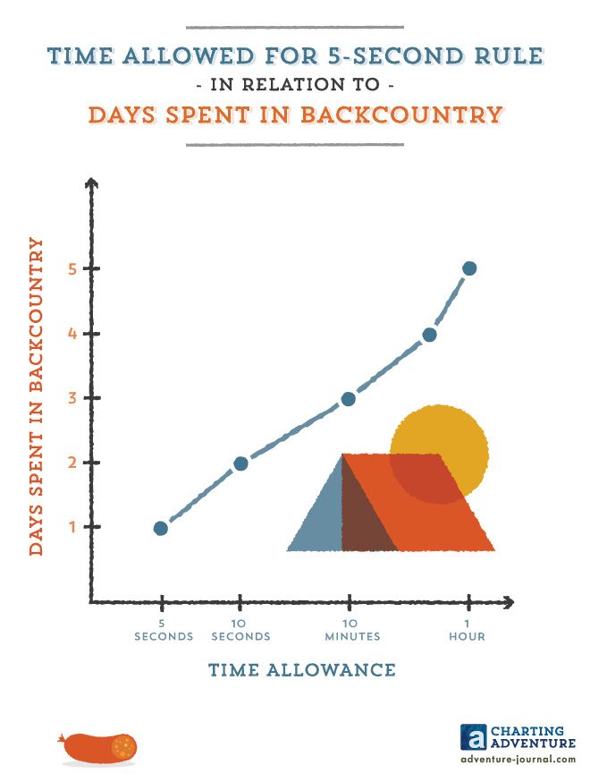 Time Allowed for 5-Second Rule in Relation to Days Spent in Backcountry