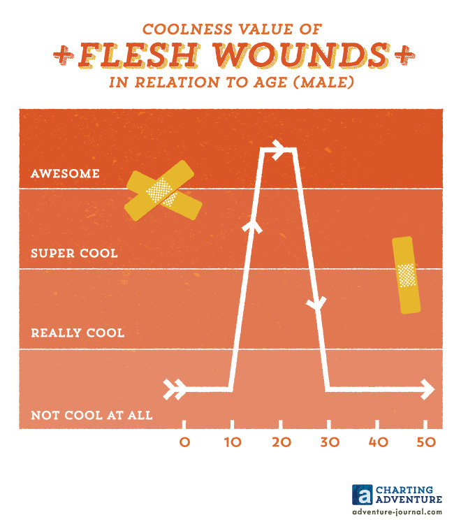 Coolness Value of Flesh Wounds in Relation to Age (Male)