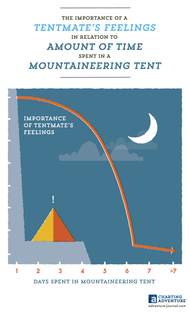 The Importance of a Tentmate's Feelings in Relation to Amount of Time Spent in a Mountaineering Tent