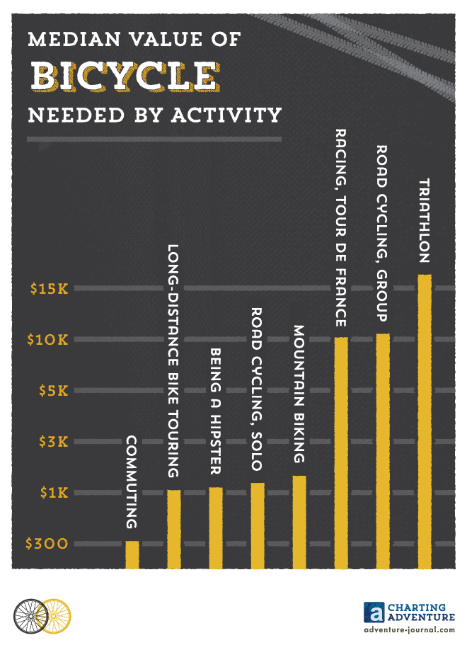 Median Value of Bicycle Needed By Activity