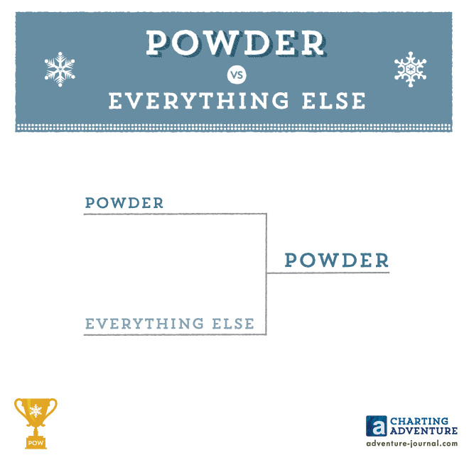 Powder vs Everything Else