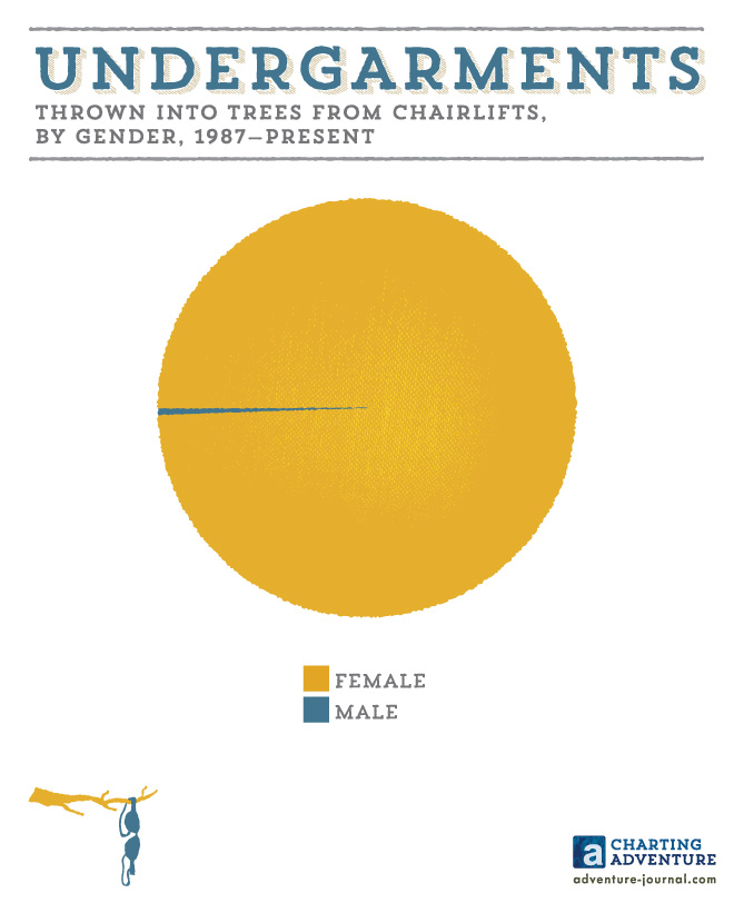 Undergarments Thrown Into Trees From Chairlifts, By Gender, 1987-Present