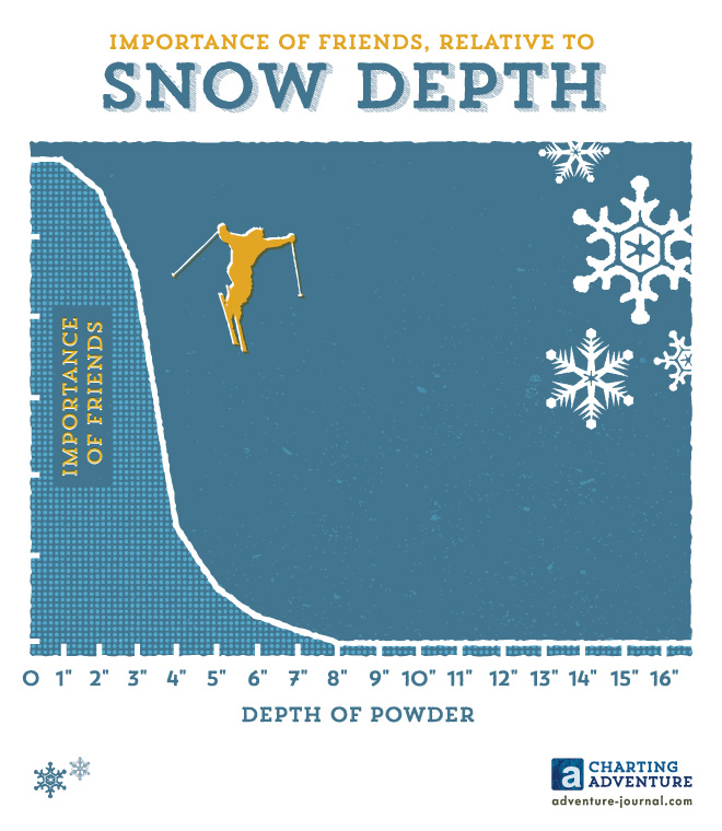 Importance of Friends, Relative to Snow Depth