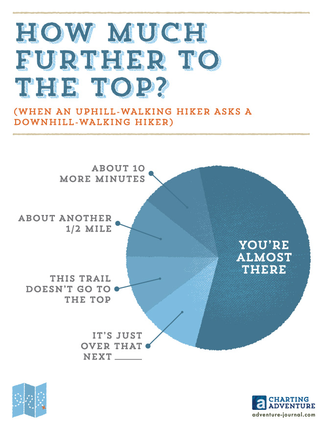 How Much Further to the Top? (When An Uphill-Walking Hiker Asks a Downhill-Walking Hiker)