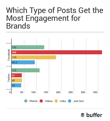 buffer_facebook_video_stats_blog_post.png