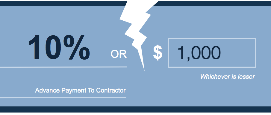 The lesser of 10% or $1,000 rule fails on most projects. Good contractors don't accept it either.