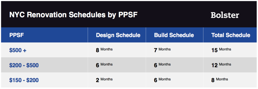 NYC Renovation Schedules by PPSF.png