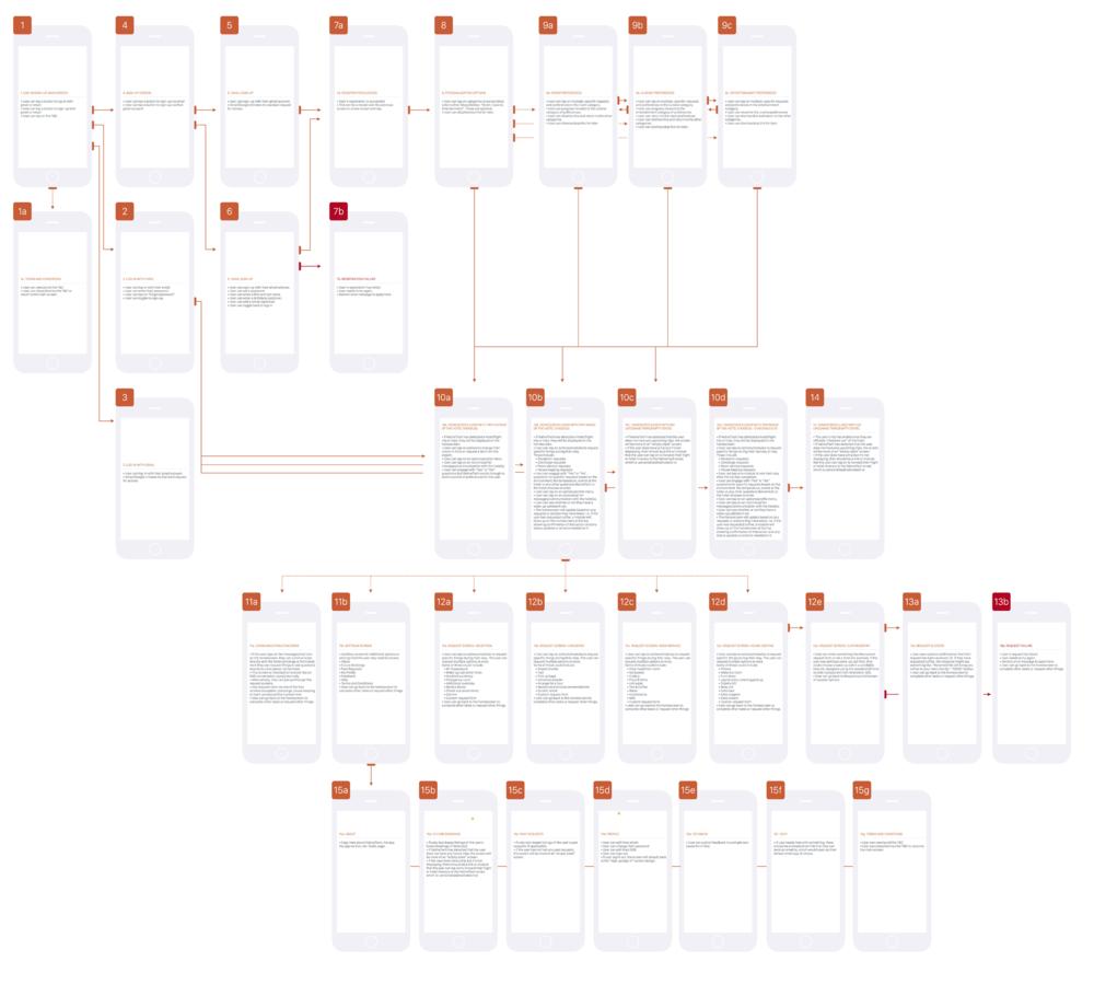 Guest app iPhone user flow