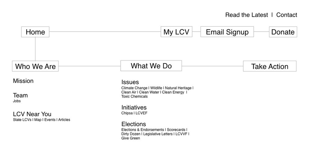 Navigation Option 1:Create a simplified navigation that clearly communicates who LCV is and what they are doing.