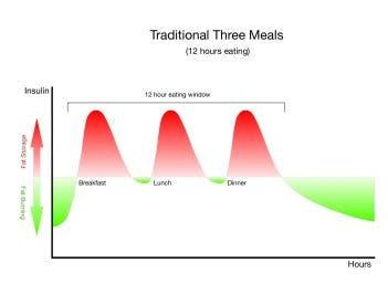 three-meals