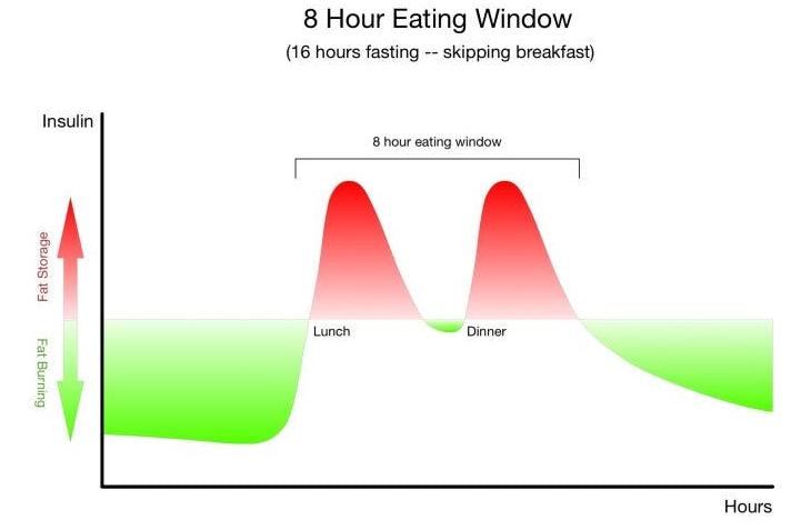 8-hour-eating-window