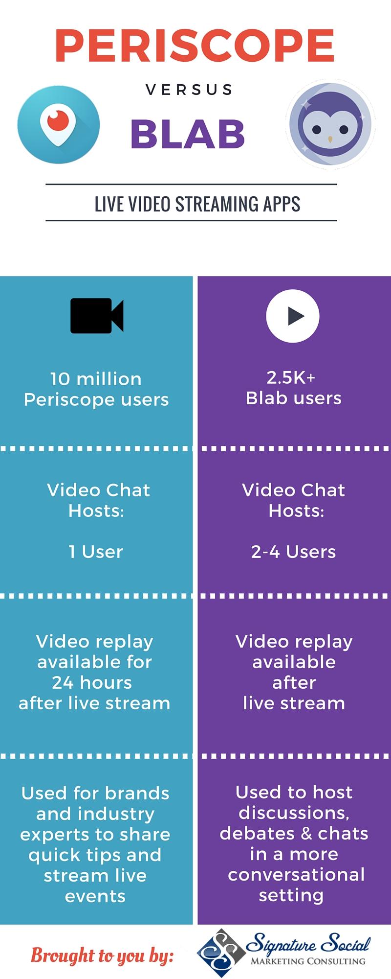 periscope-versus-blab-infographic-signature-social