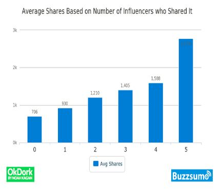 signature-social-buzzsumo-influencer-marketing