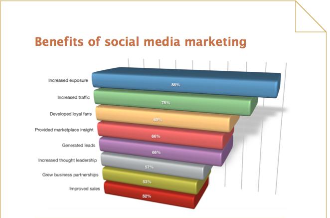 2017-social-media-marketing-report-social-media-examiner