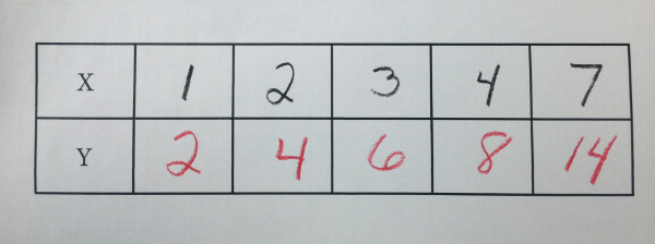 Writing Equations From A Table Constant Proportional Topic 40