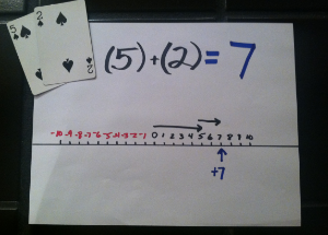 Any Time You Add To Positive Numbers The And Keep Sign Below Is An Example Of Adding A 5 2 Using Number