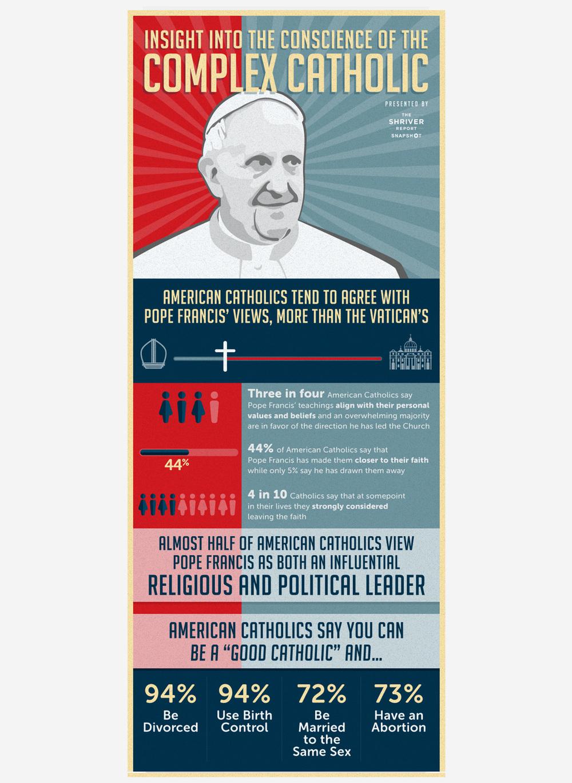 COMPLEX CATHOLICS
