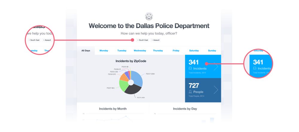"Shown above: ""Tell me about when and where Assaults are occurring in Southeast Dallas"". As criteria is added the incident and people totals on the right become smaller and more targeted, making this a viable way to start exploring the data without having an empty search box staring at you."